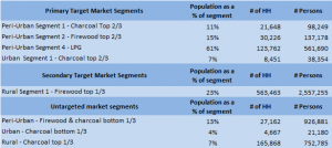 Market segment size