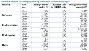 Borrowing capacity of businesses