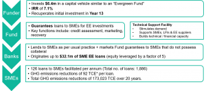 Summary of Fund to support energy efficiency investments