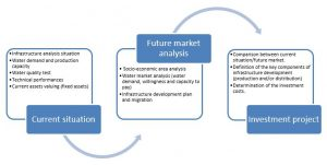technical and market assessment